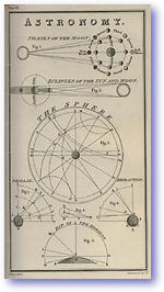 Phases of The Moon - 1877 (Nories Navigation - Published: 1877)