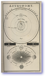 Solar System - 1877 (Nories Navigation - Published: 1877)