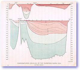 European North Sea Temperatures - 1887 (Our Earth and its Story - Vol 2 - Published: 1888) 600 DPI