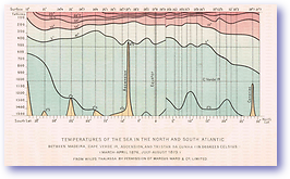 Sea Temperatures in North and South Atlantic Ocean - 1873,1876 (Our Earth and its Story - Vol 2 - Published: 1888) 600 DPI