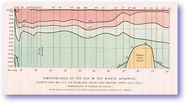 Sea Temperatures North Atlantic - 1873 (Our Earth and its Story - Vol 3 - Published: 1889) 600 DPI
